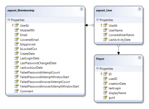 Linq to SQL Class